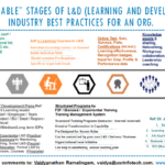 """Customizable"" Stages of L&D and Industry Best Practices for an Organization"